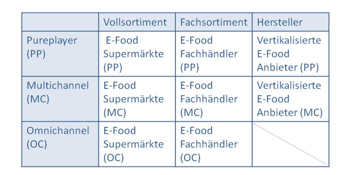 E Food Definitionen Betriebstypen Im Lebensmittel Onlinehandel